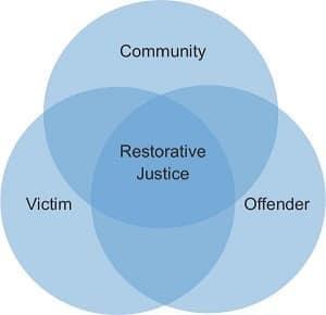 Restorative justice graphic