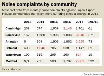 Communities enduring Logan flight noise see cause for